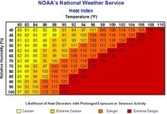 heat-index-chart